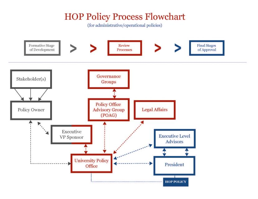 Policy Flowchart University Policy Office